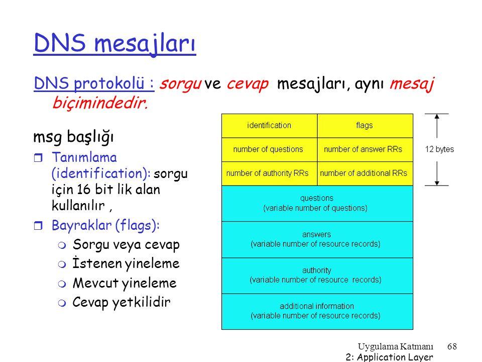 DNS mesajları DNS protokolü : sorgu ve cevap mesajları, aynı mesaj biçimindedir. msg başlığı.