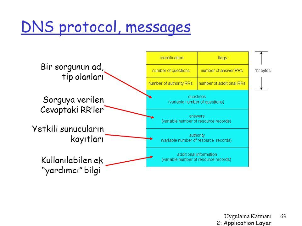 DNS protocol, messages Bir sorgunun ad, tip alanları Sorguya verilen