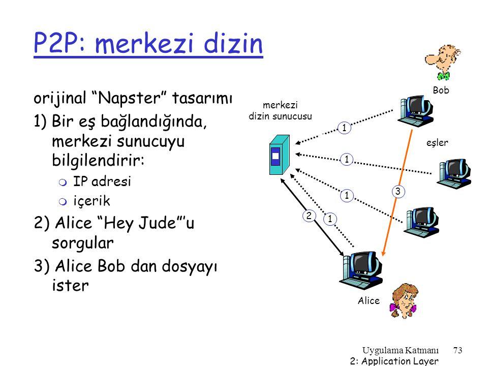 P2P: merkezi dizin orijinal Napster tasarımı