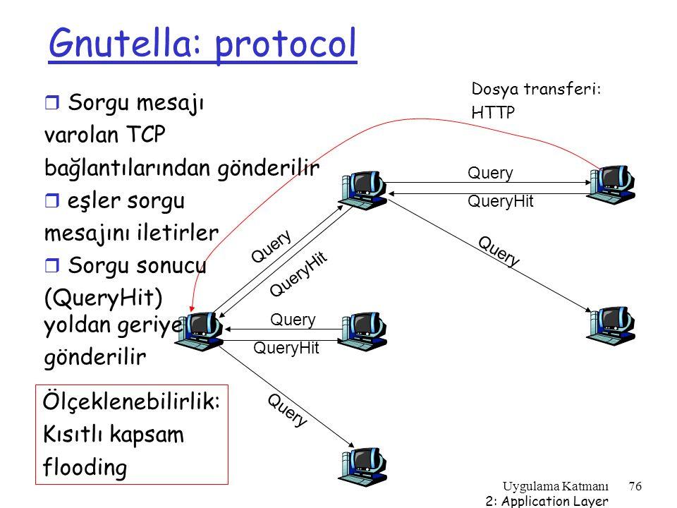 Gnutella: protocol Sorgu mesajı varolan TCP