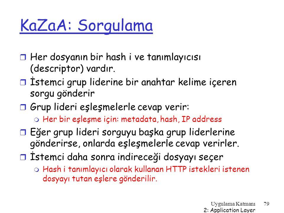 KaZaA: Sorgulama Her dosyanın bir hash i ve tanımlayıcısı (descriptor) vardır. İstemci grup liderine bir anahtar kelime içeren sorgu gönderir.