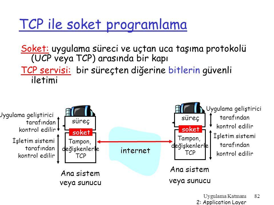 TCP ile soket programlama