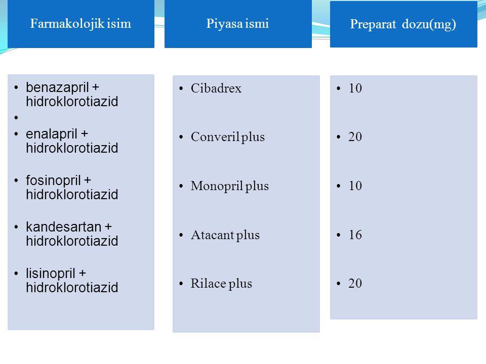 Farmakolojik isim benazapril + hidroklorotiazid. enalapril + hidroklorotiazid. fosinopril + hidroklorotiazid.