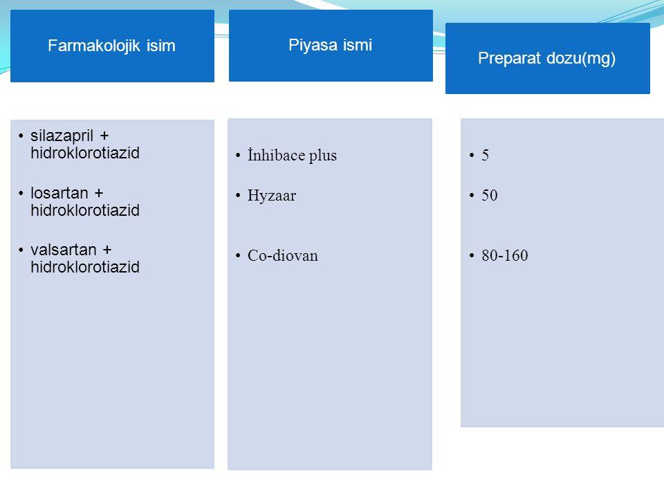 Farmakolojik isim silazapril + hidroklorotiazid. losartan + hidroklorotiazid. valsartan + hidroklorotiazid.