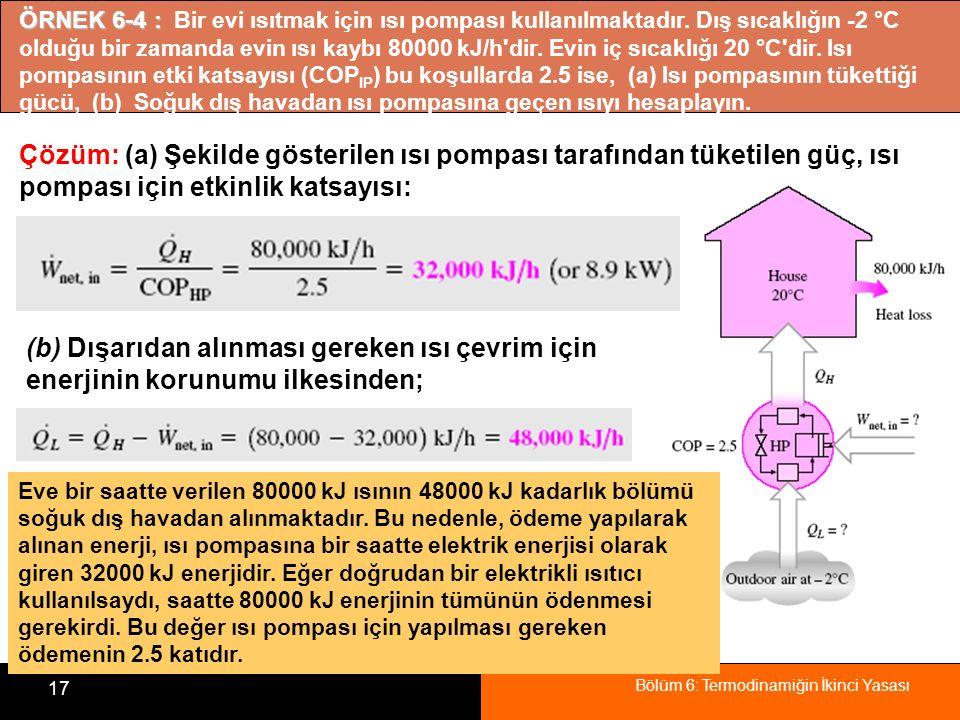 ÖRNEK 6-4 : Bir evi ısıtmak için ısı pompası kullanılmaktadır
