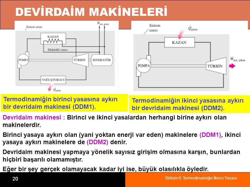 DEVİRDAİM MAKİNELERİ Termodinamiğin birinci yasasına aykırı bir devridaim makinesi (DDM1).