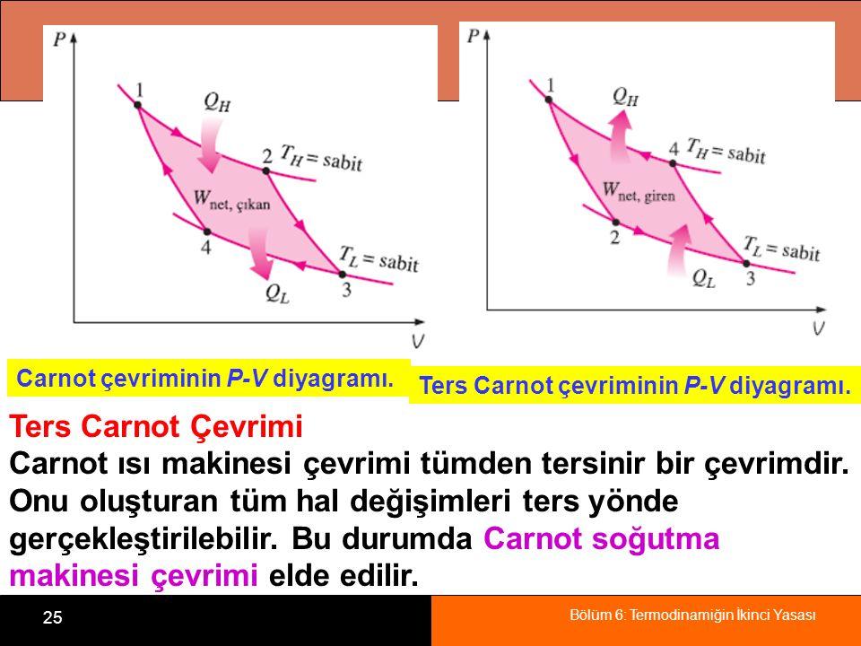 Carnot ısı makinesi çevrimi tümden tersinir bir çevrimdir.