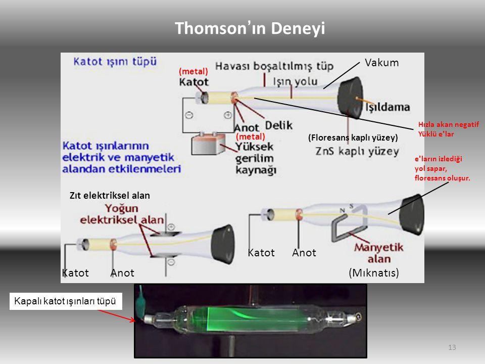 Thomson'ın Deneyi Vakum Katot Anot Katot Anot (Mıknatıs)