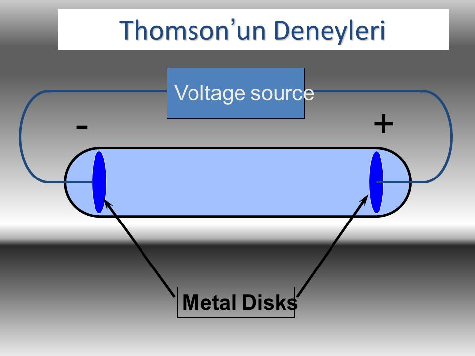 Thomson'un Deneyleri Voltage source - + Metal Disks