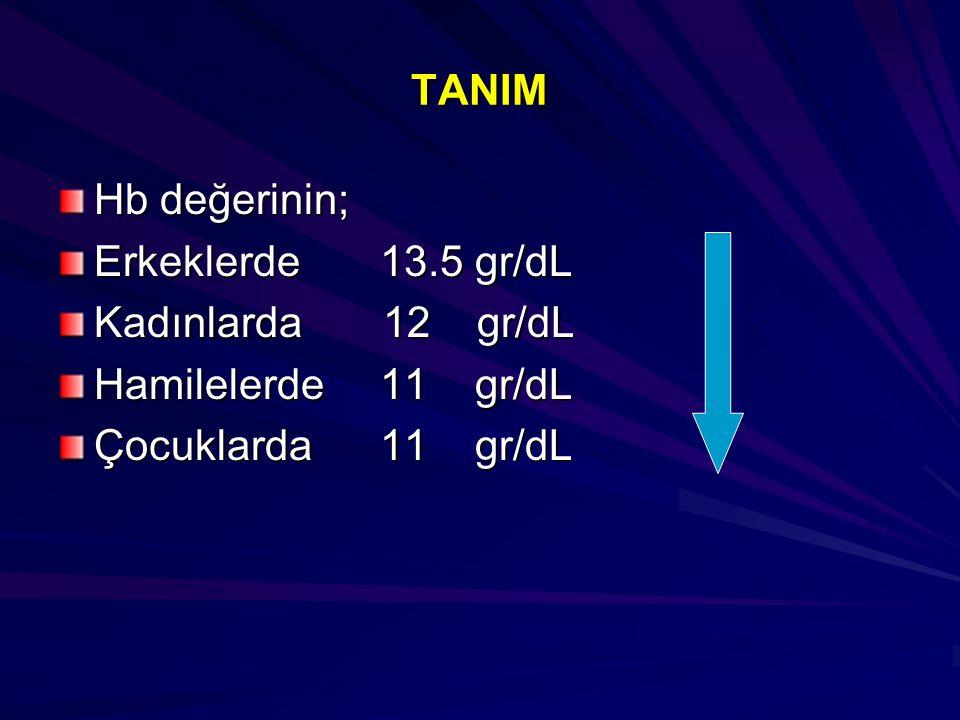 TANIM Hb değerinin; Erkeklerde 13.5 gr/dL. Kadınlarda 12 gr/dL. Hamilelerde 11 gr/dL.
