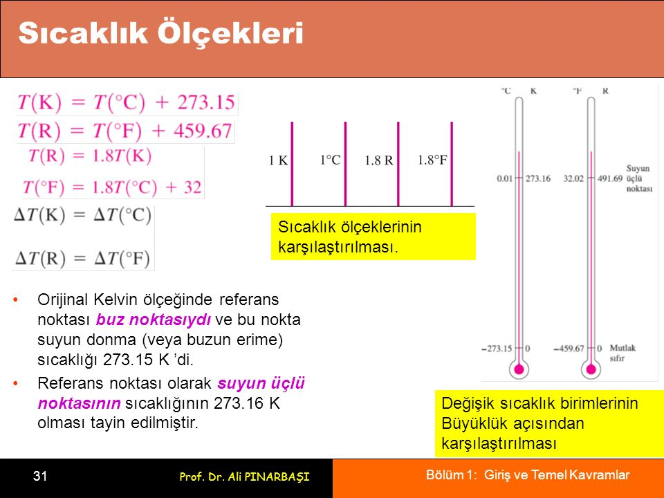 Sıcaklık Ölçekleri Sıcaklık ölçeklerinin karşılaştırılması.