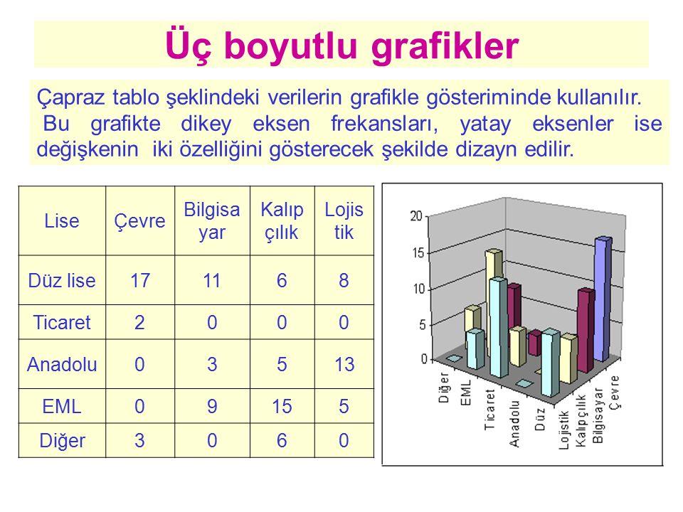 Üç boyutlu grafikler Çapraz tablo şeklindeki verilerin grafikle gösteriminde kullanılır.