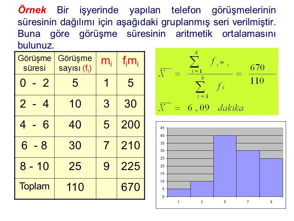 Örnek Bir işyerinde yapılan telefon görüşmelerinin süresinin dağılımı için aşağıdaki gruplanmış seri verilmiştir. Buna göre görüşme süresinin aritmetik ortalamasını bulunuz.