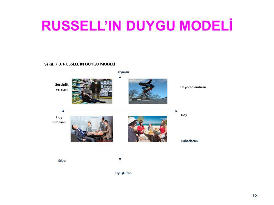 RUSSELL'IN DUYGU MODELİ