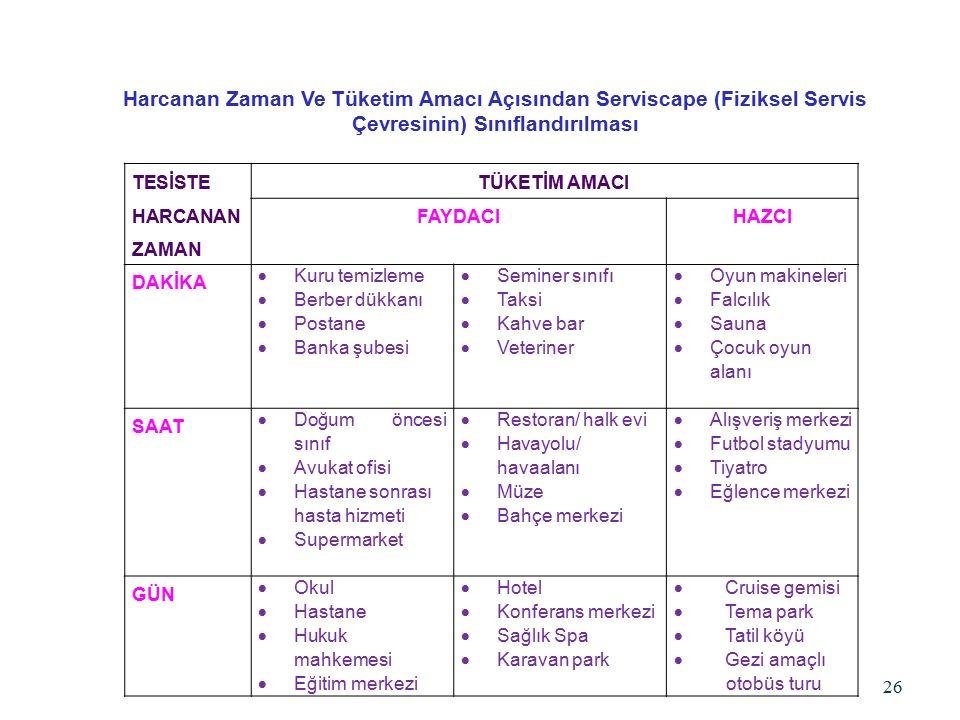 Harcanan Zaman Ve Tüketim Amacı Açısından Serviscape (Fiziksel Servis Çevresinin) Sınıflandırılması