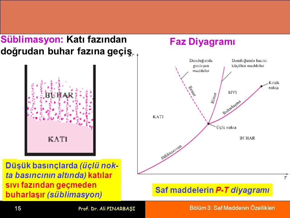 Süblimasyon: Katı fazından doğrudan buhar fazına geçiş Faz Diyagramı