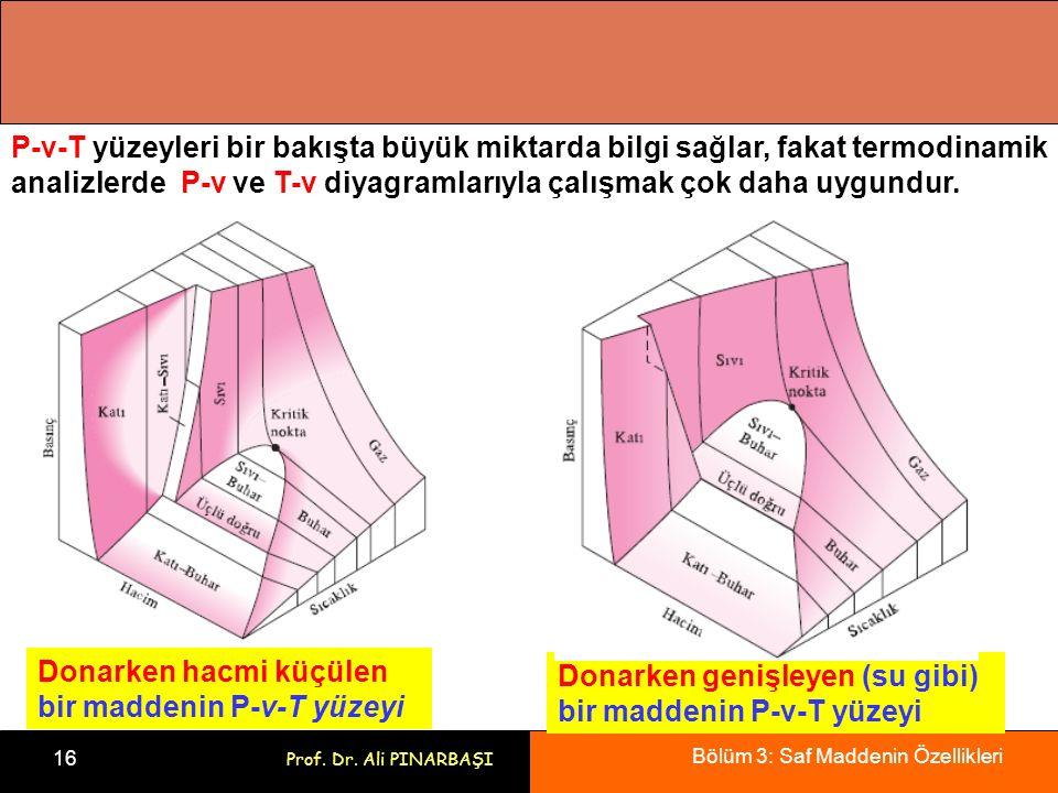 P-v-T yüzeyleri bir bakışta büyük miktarda bilgi sağlar, fakat termodinamik analizlerde P-v ve T-v diyagramlarıyla çalışmak çok daha uygundur.