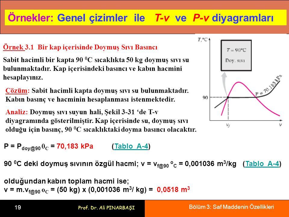 Örnekler: Genel çizimler ile T-v ve P-v diyagramları