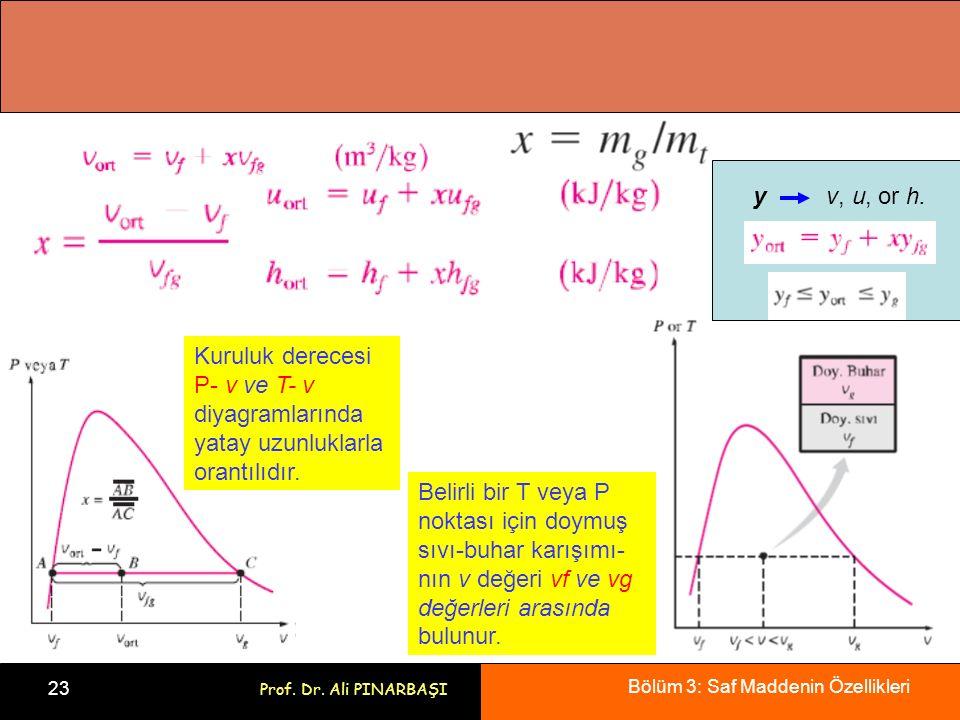 y v, u, or h. Kuruluk derecesi P- v ve T- v. diyagramlarında yatay uzunluklarla. orantılıdır.