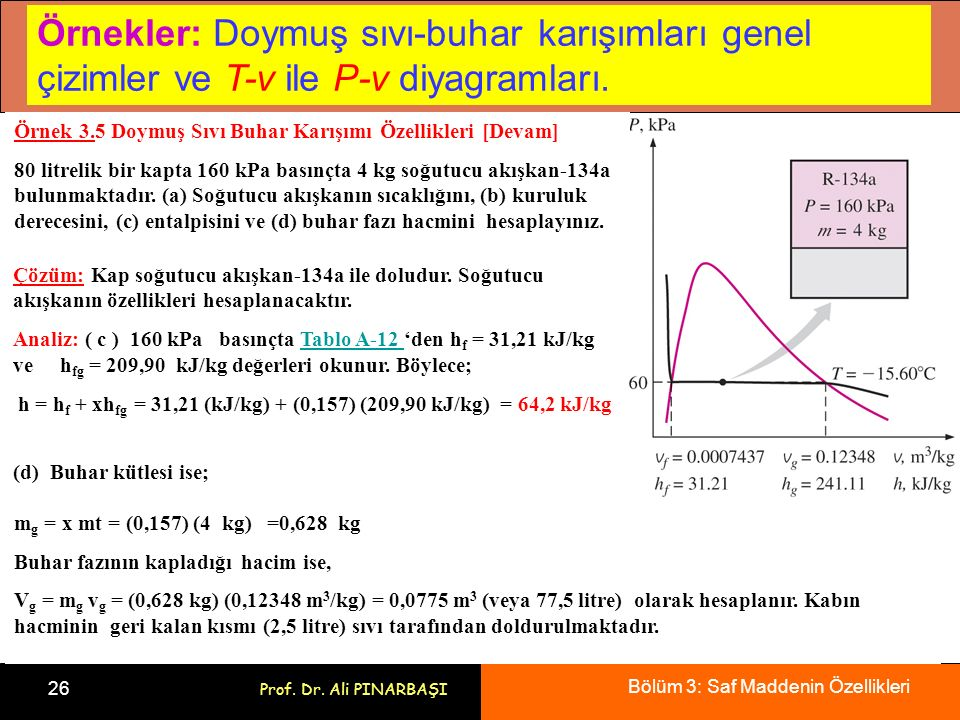 Örnekler: Doymuş sıvı-buhar karışımları genel çizimler ve T-v ile P-v diyagramları.
