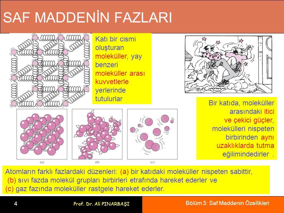 SAF MADDENİN FAZLARI Katı bir cismi oluşturan moleküller, yay benzeri moleküller arası kuvvetlerle yerlerinde tutulurlar.