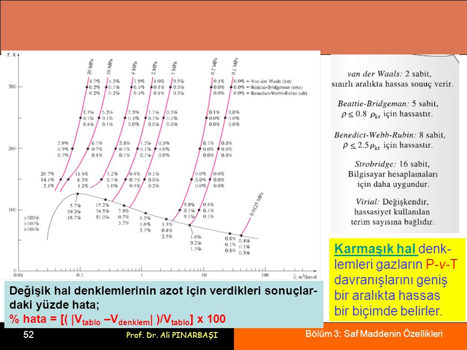 Karmaşık hal denk-lemleri gazların P-v-T davranışlarını geniş bir aralıkta hassas