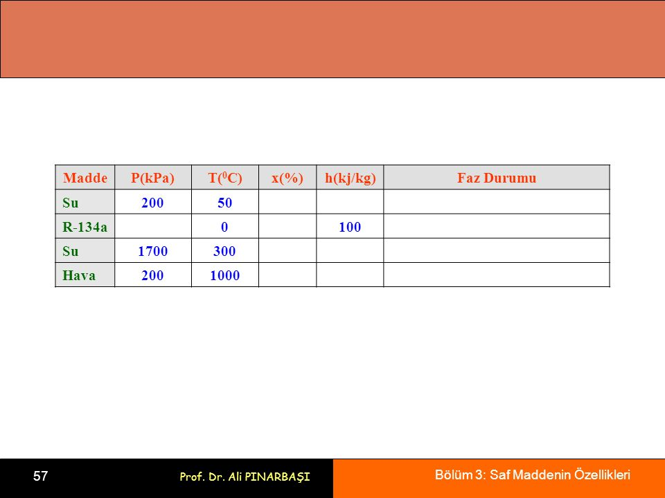 Madde P(kPa) T(0C) x(%) h(kj/kg) Faz Durumu Su 200 50 R-134a 100 1700 300 Hava 1000