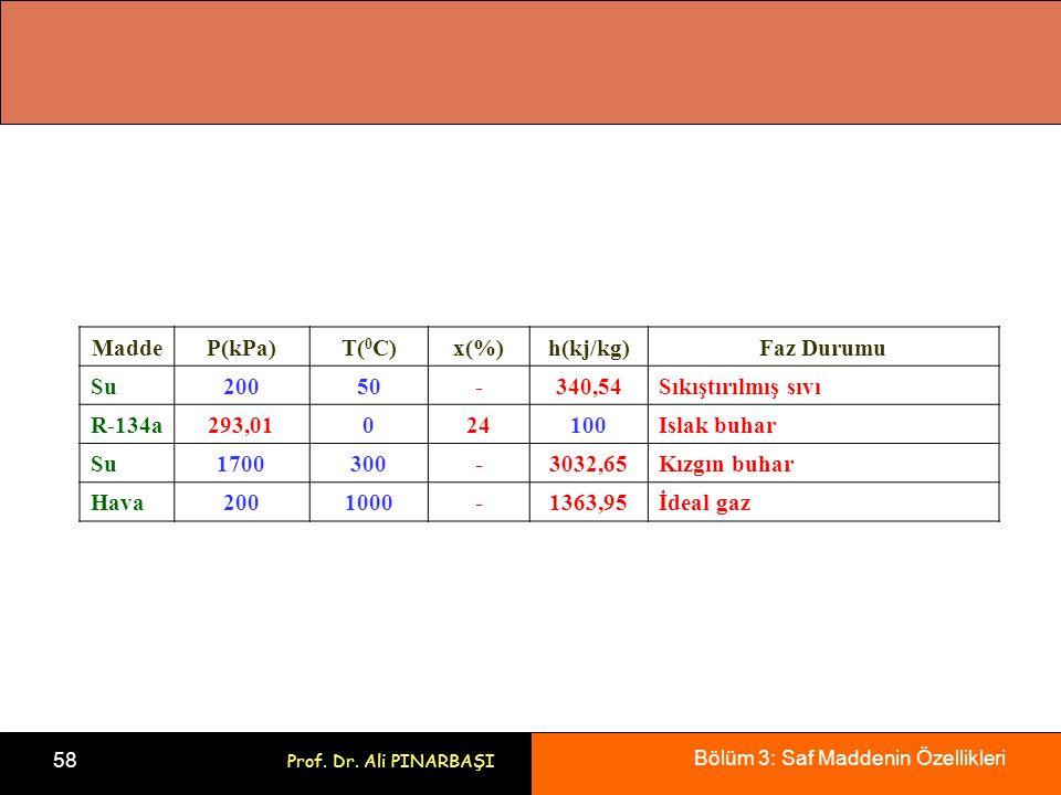 Madde P(kPa) T(0C) x(%) h(kj/kg) Faz Durumu. Su. 200. 50. - 340,54. Sıkıştırılmış sıvı. R-134a.