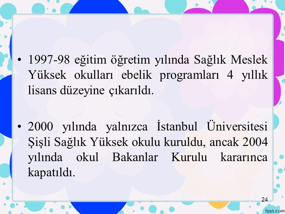 1997-98 eğitim öğretim yılında Sağlık Meslek Yüksek okulları ebelik programları 4 yıllık lisans düzeyine çıkarıldı.
