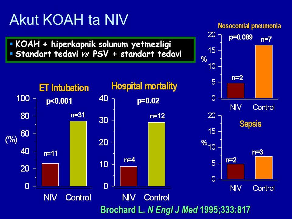 Akut KOAH ta NIV Brochard L. N Engl J Med 1995;333:817