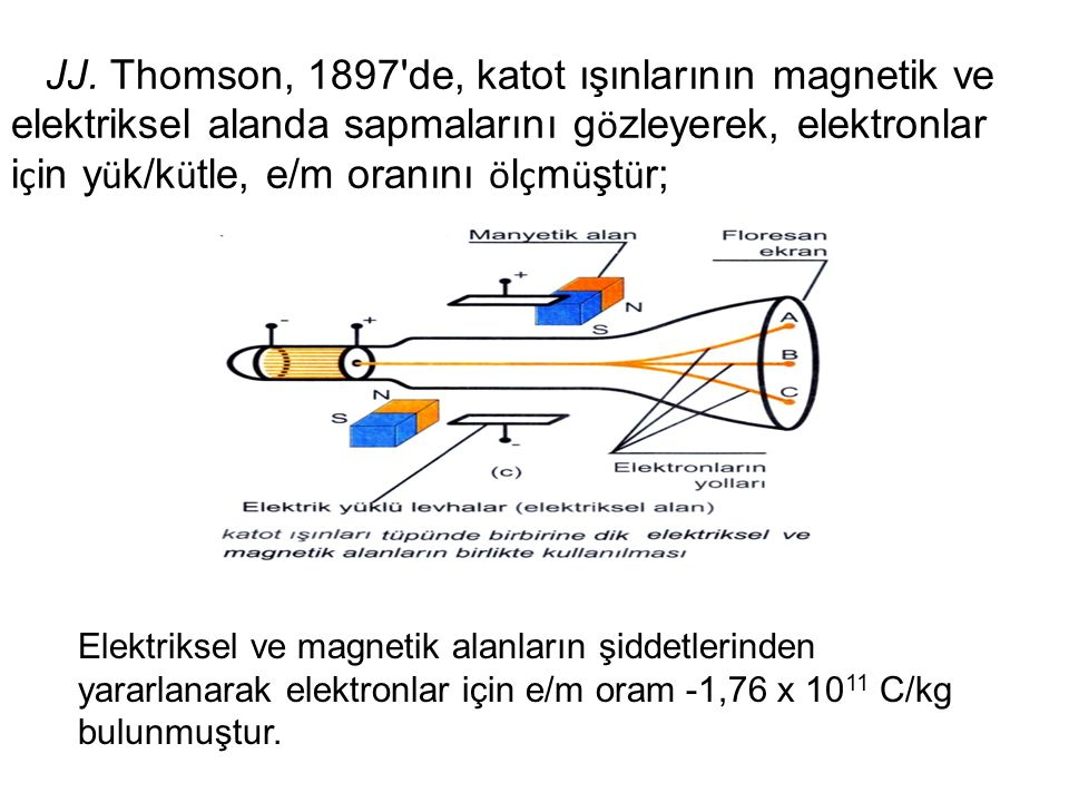 JJ. Thomson, 1897 de, katot ışınlarının magnetik ve elektriksel alanda sapmalarını gözleyerek, elektronlar için yük/kütle, e/m oranını ölçmüştür;