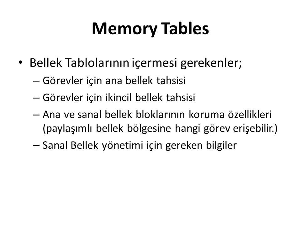 Memory Tables Bellek Tablolarının içermesi gerekenler;