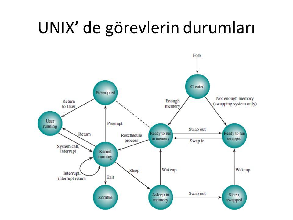 UNIX' de görevlerin durumları