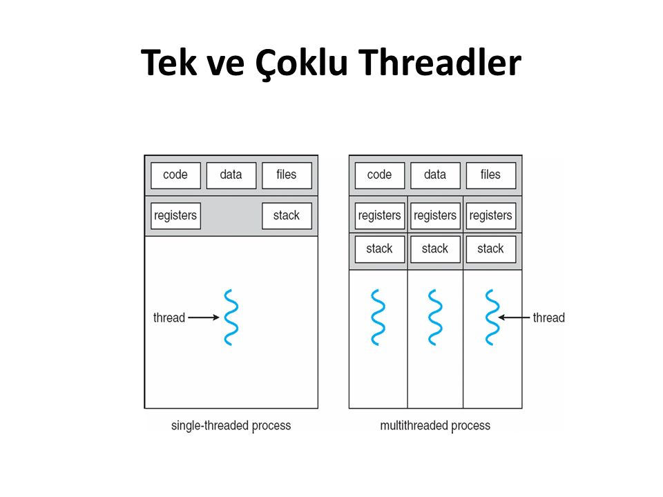 Tek ve Çoklu Threadler