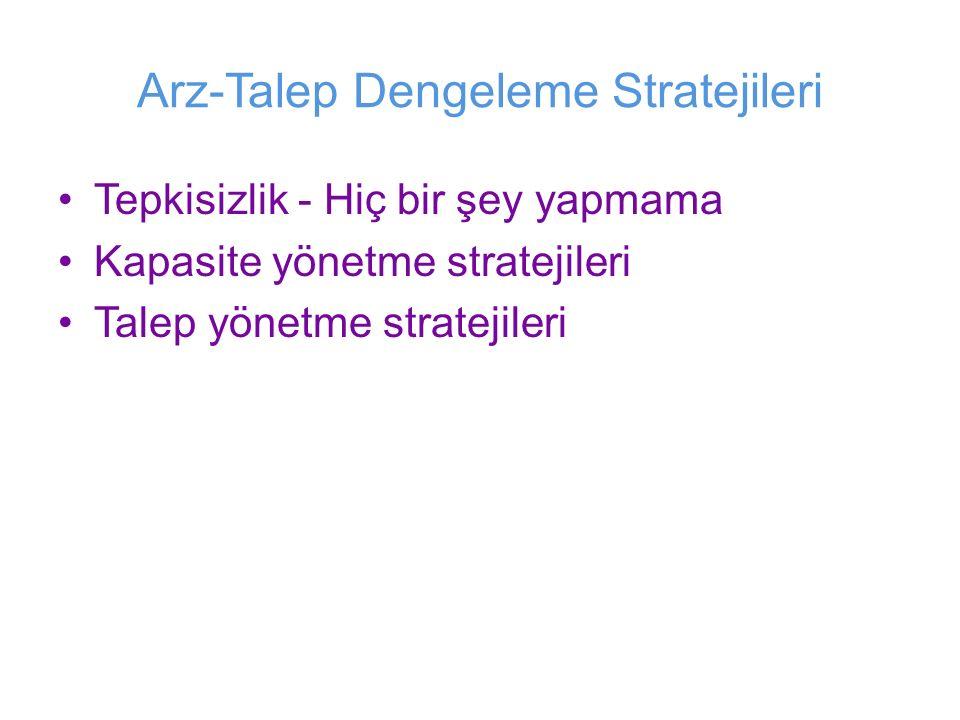 Arz-Talep Dengeleme Stratejileri