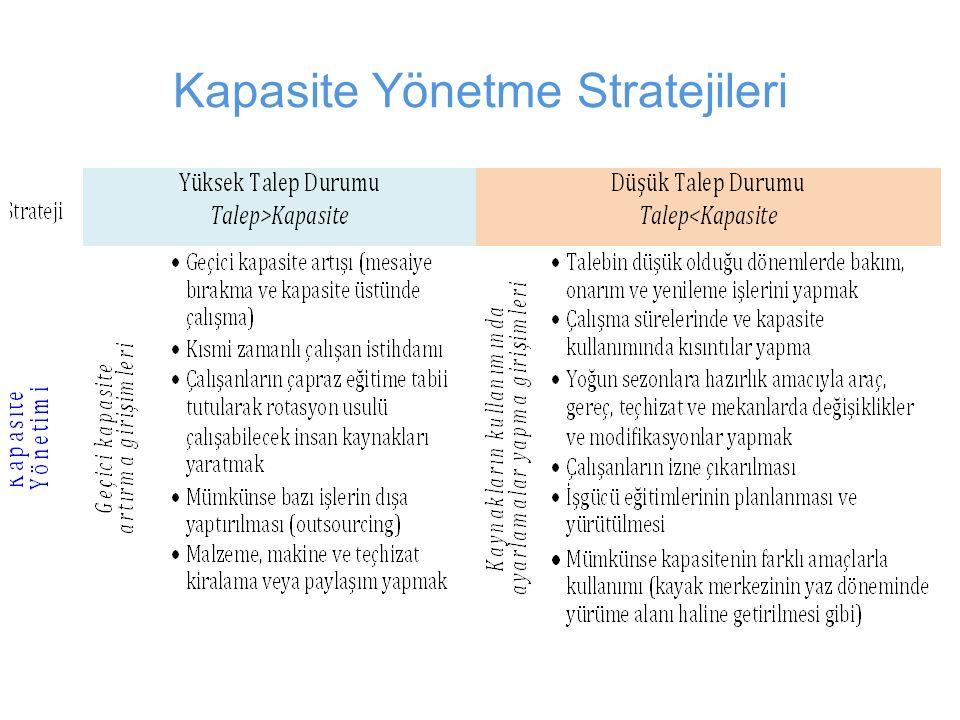 Kapasite Yönetme Stratejileri