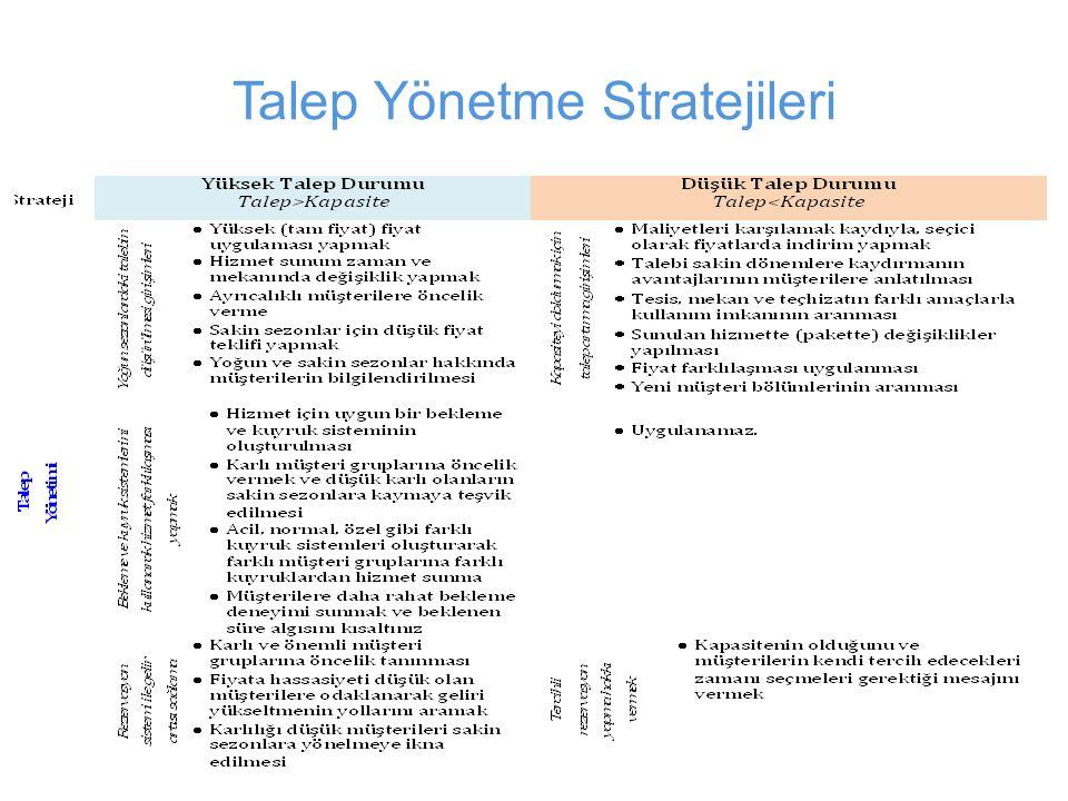 Talep Yönetme Stratejileri