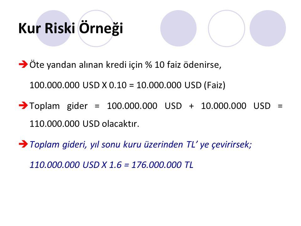 Kur Riski Örneği Öte yandan alınan kredi için % 10 faiz ödenirse,