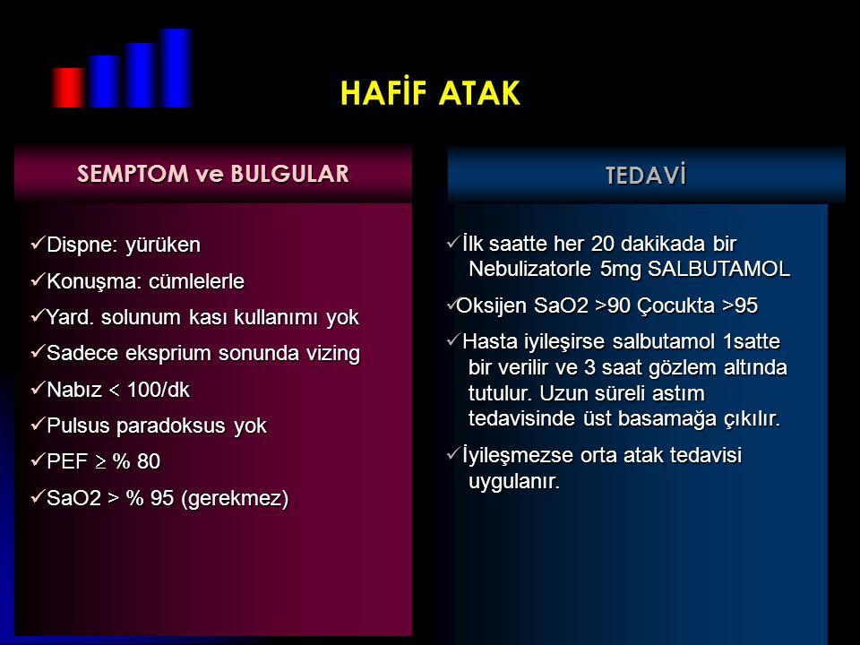 HAFİF ATAK SEMPTOM ve BULGULAR TEDAVİ Dispne: yürüken