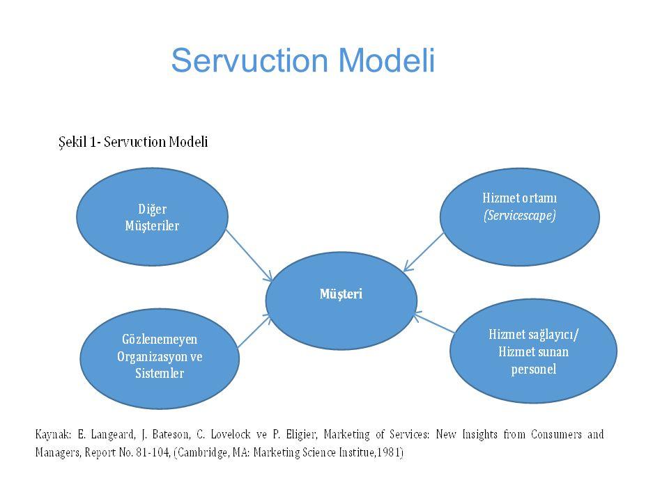 Servuction Modeli