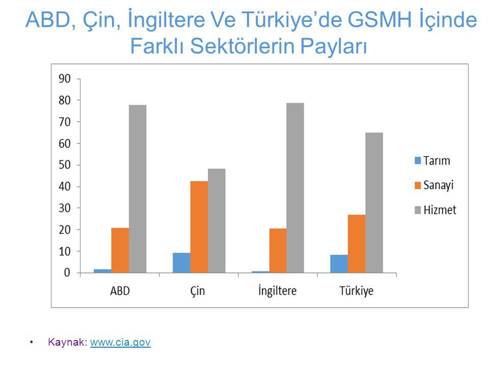 ABD, Çin, İngiltere Ve Türkiye'de GSMH İçinde Farklı Sektörlerin Payları