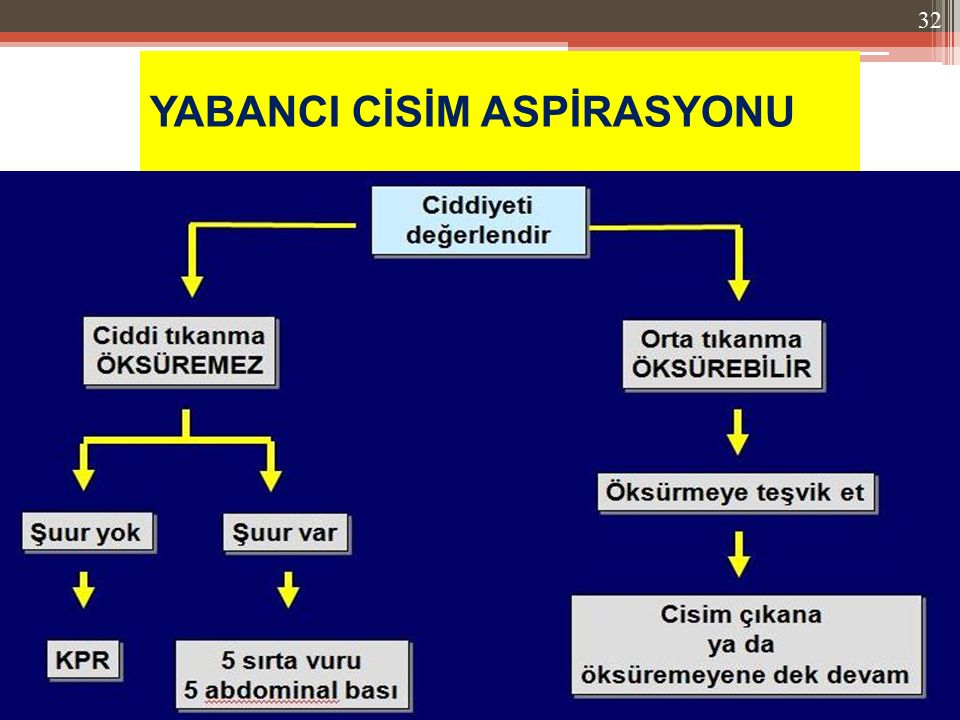 YABANCI CİSİM ASPİRASYONU