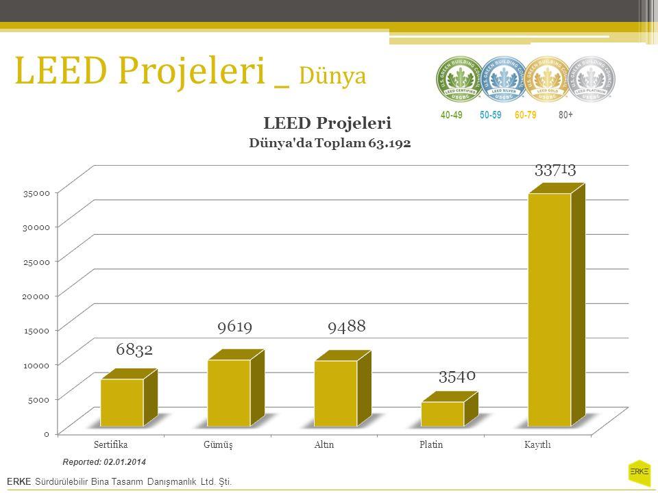 LEED Projeleri _ Dünya 40-49 50-59 60-79 80+