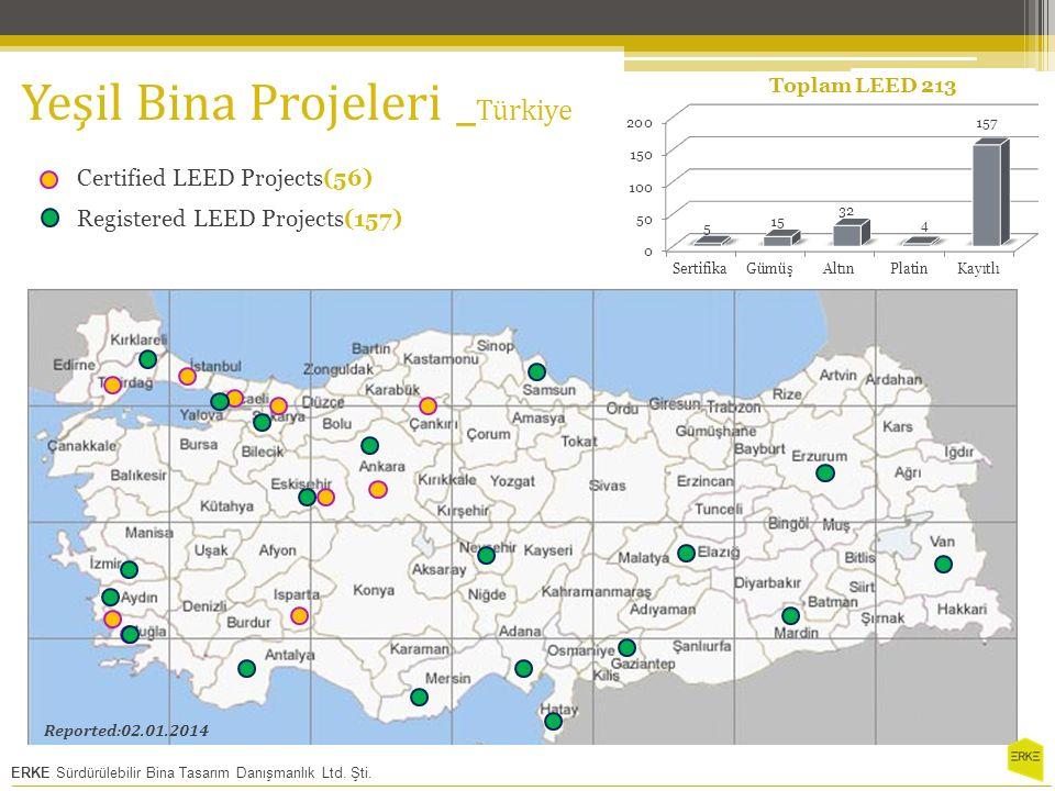 Yeşil Bina Projeleri _Türkiye