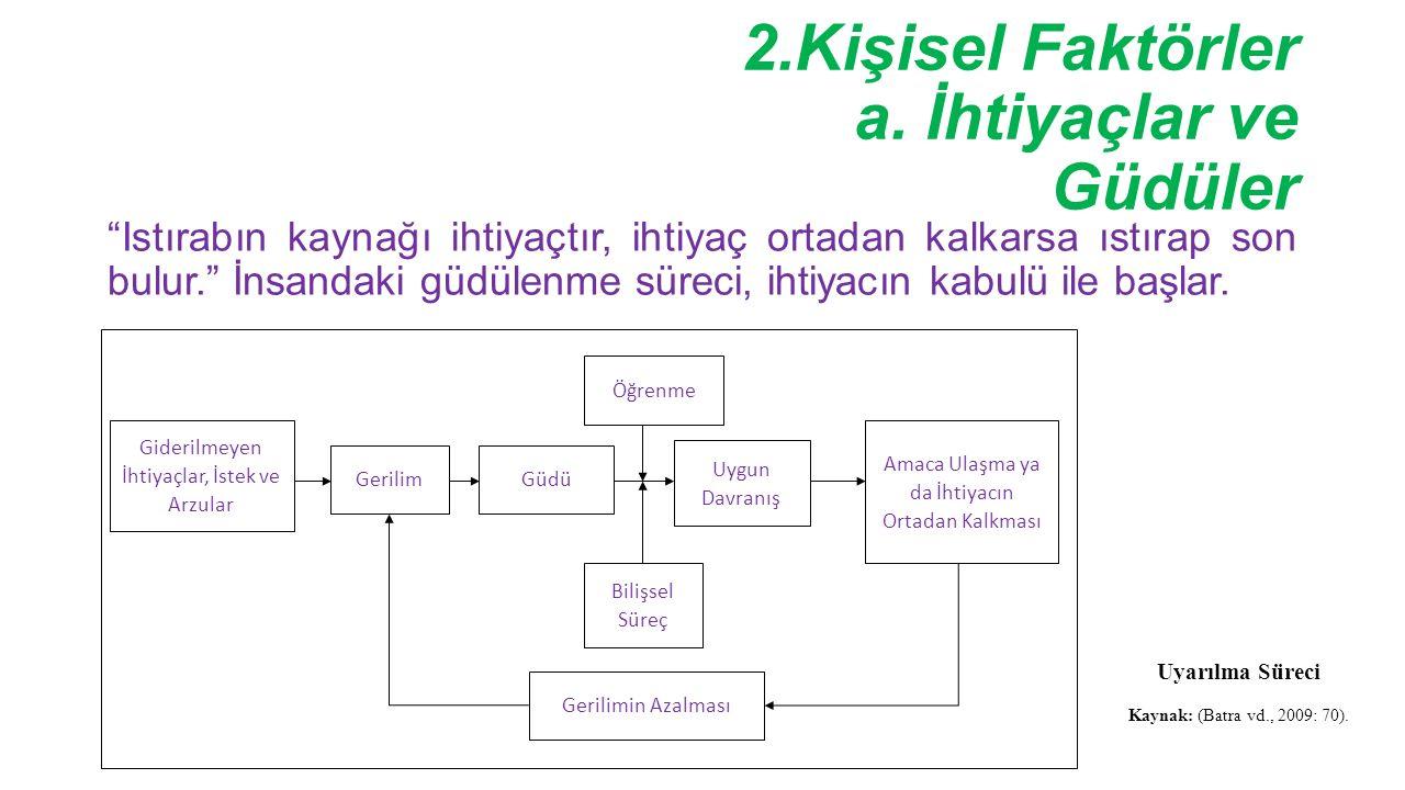 2.Kişisel Faktörler a. İhtiyaçlar ve Güdüler