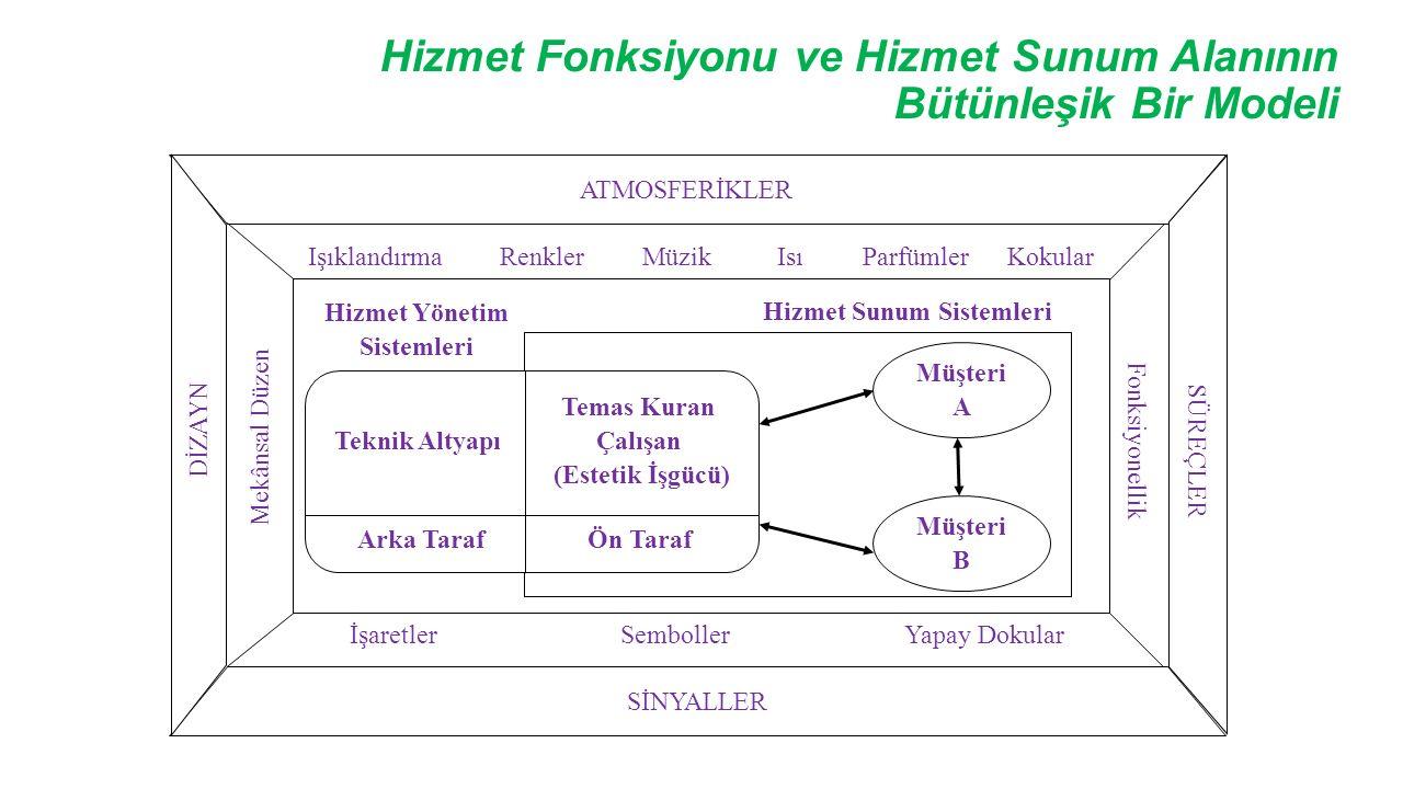 Hizmet Fonksiyonu ve Hizmet Sunum Alanının Bütünleşik Bir Modeli