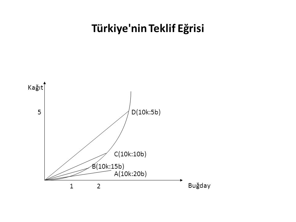 Türkiye nin Teklif Eğrisi