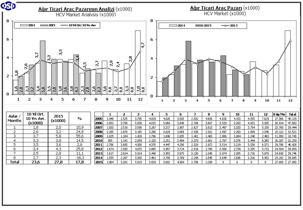 Ağır Ticari Araç Pazarının Analizi (x1000) HCV Market Analysis (x1000)