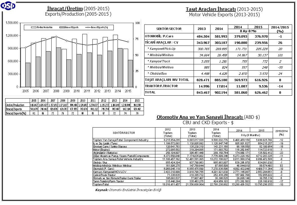 İhracat/Üretim (2005-2015) Exports/Production (2005-2015 )