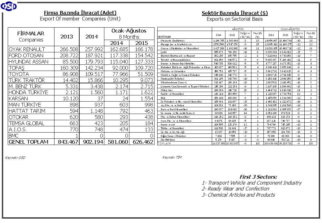 Firma Bazında İhracat (Adet) Export Of member Companies (Unit)